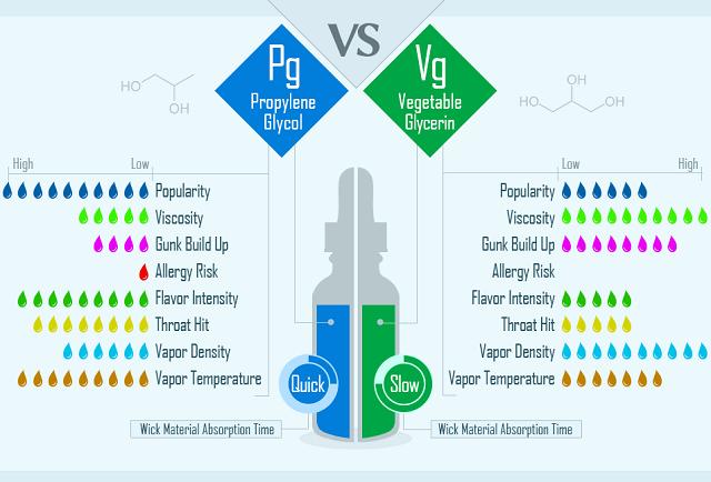 تفاوت های VG و PG در جویس و سالت